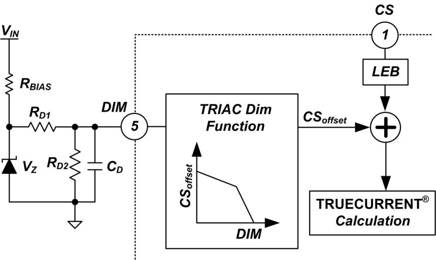 中,线路补偿器从 vs 引脚接受线路电压信息并且用于修正峰值电流电路.