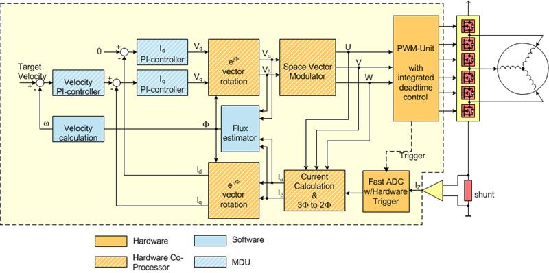 图3:空调系统磁场定向控制框图